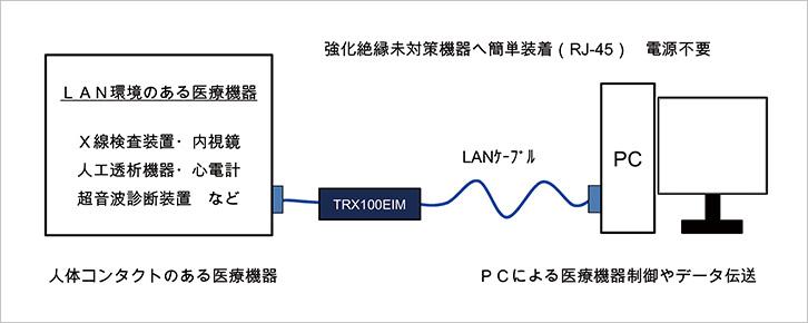 強化絶縁未対応機器へ簡単装着(RJ-45)電源不要